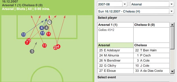 Screenshot of Guardian's interactive football 'chalkboards'