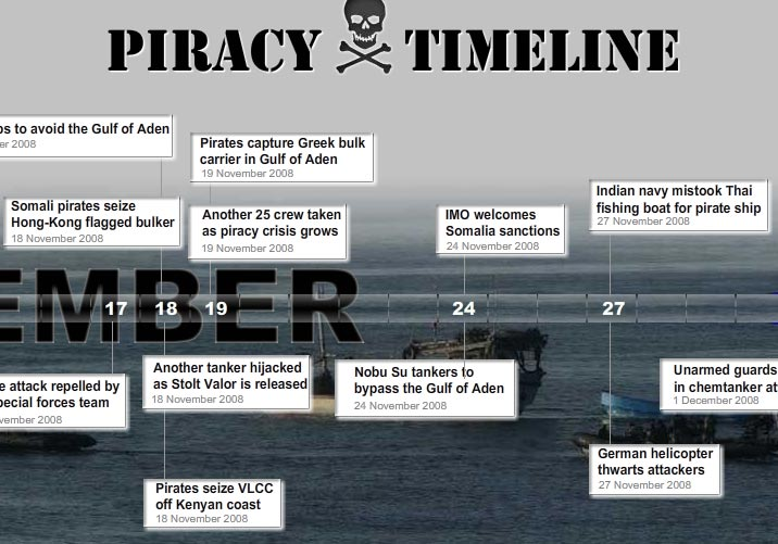 Lloyd's List piracy timeline