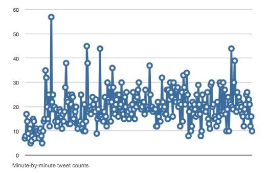 New York Times' Twitter links graph